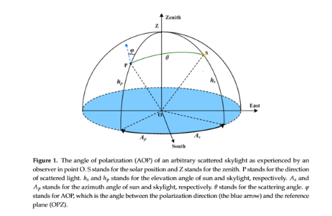 finest selection 7f589 1e61d In the figure below, the angle of polarization for an arbitrary scattered  beam of light was defined.